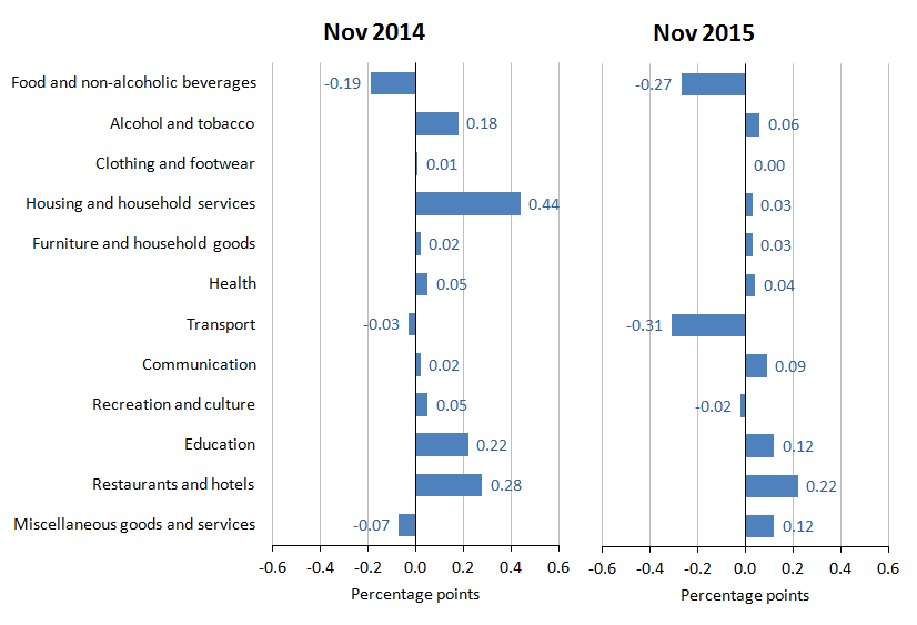 UK_Inflation_November2015