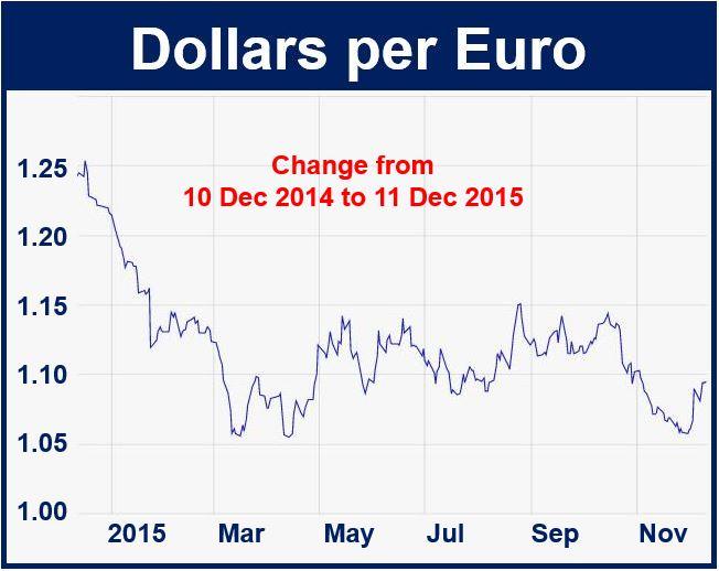 Dollars per euro