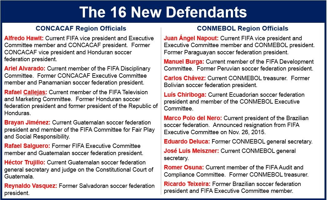 Football bosses indicted by US prosecutors