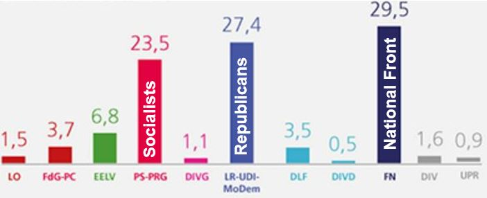 French regional elections poll