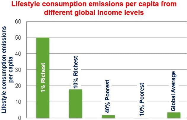 Lifestyle consumption emissions per capita