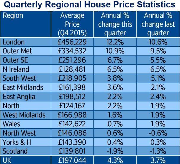 Quarterly regional house price statistics