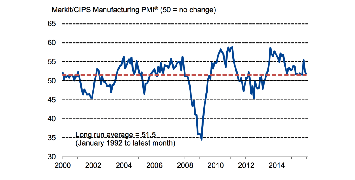 UK-Market-PMI data