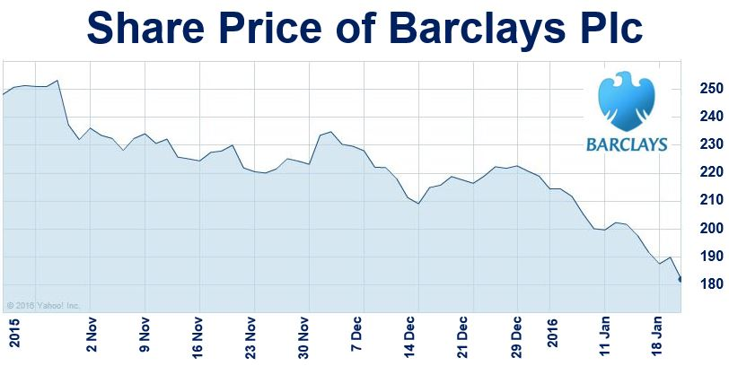 Share Price of Barclays PLC