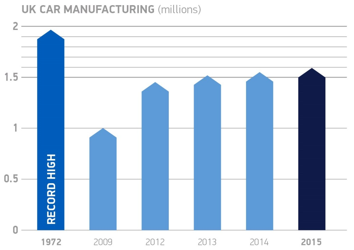 UK car manufacturing_graph