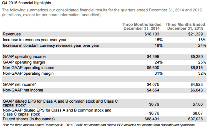 Alphabet_q4_2015_financial_results_graph