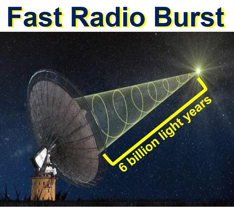 Fast radio burst from distant galaxy