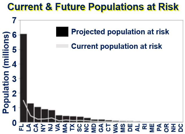 Current and future populations at risk of flooding
