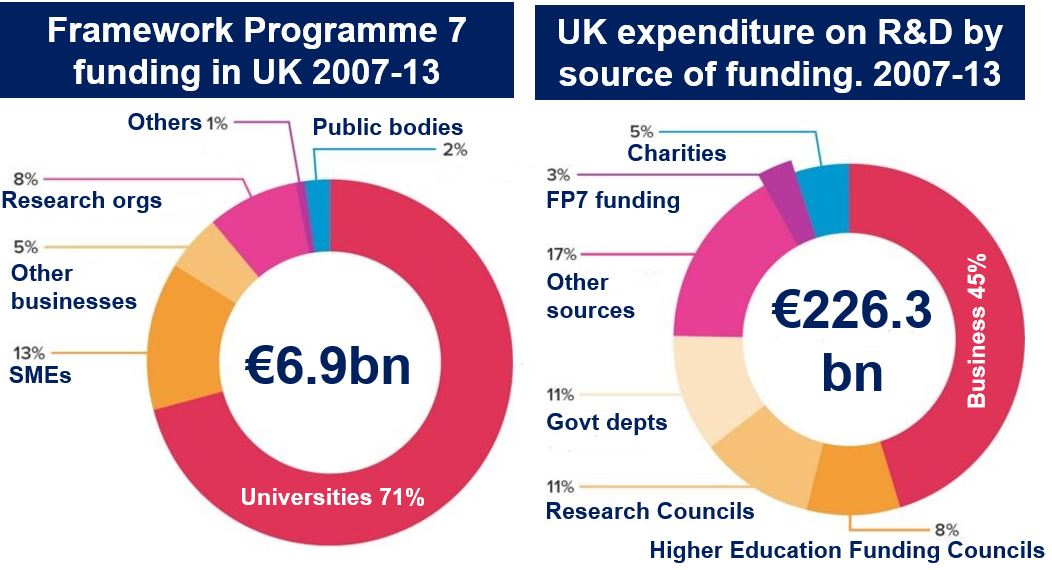 UK and EU science funding