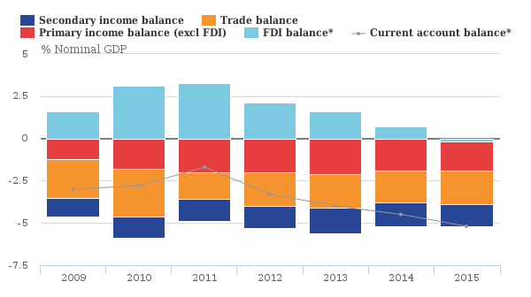 ONS_UK_Current_Account_Deficit