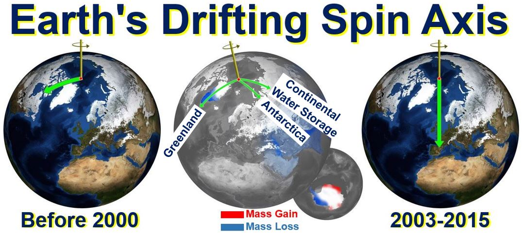 Earth drifting spin axis