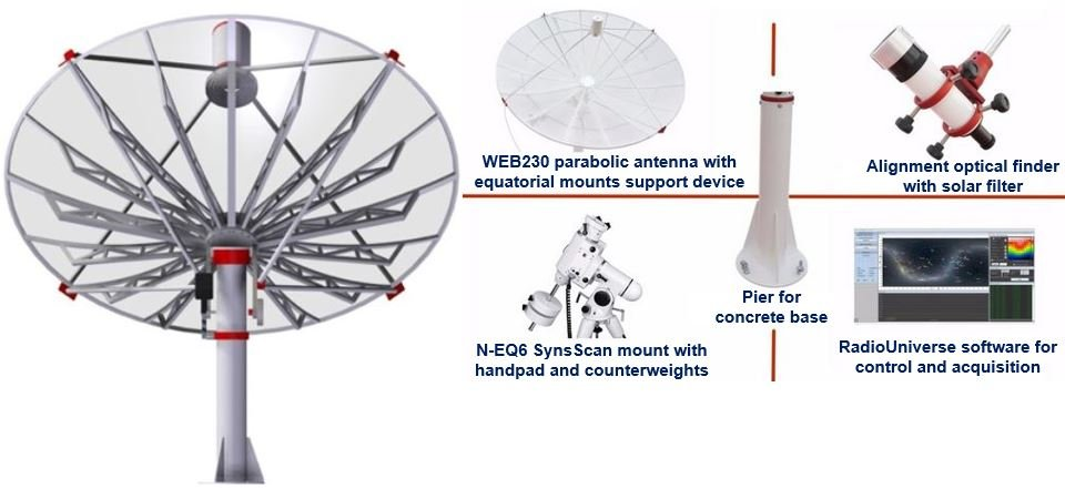 Equipment required to find source of Wow Signal
