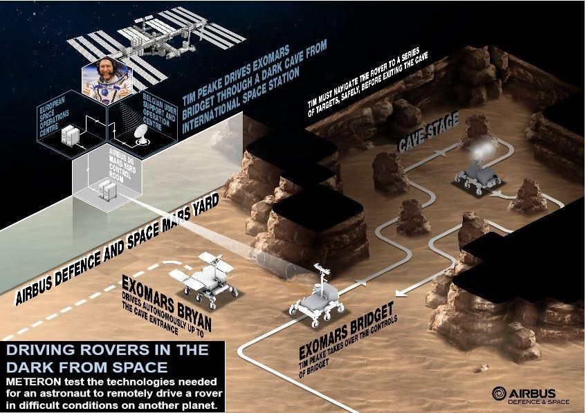 Rover in the Mars Yark