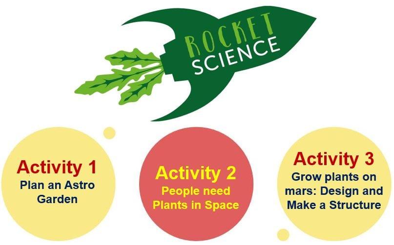 Three steps of Rocket Science