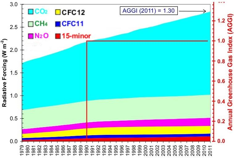 Average greenhouse gas index