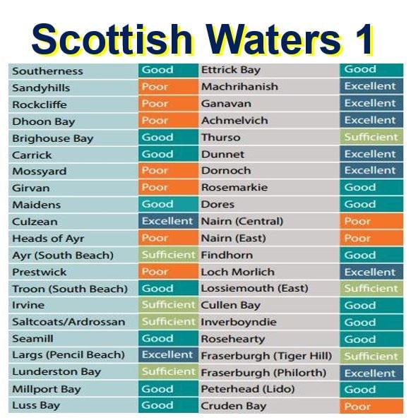 Scottish Waters 1
