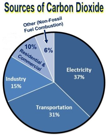 Sources of carbon dioxide USA