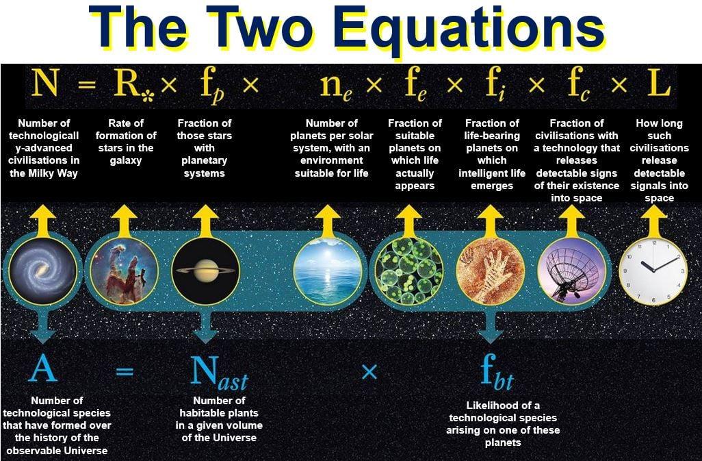 Two equations Alien Civilisations