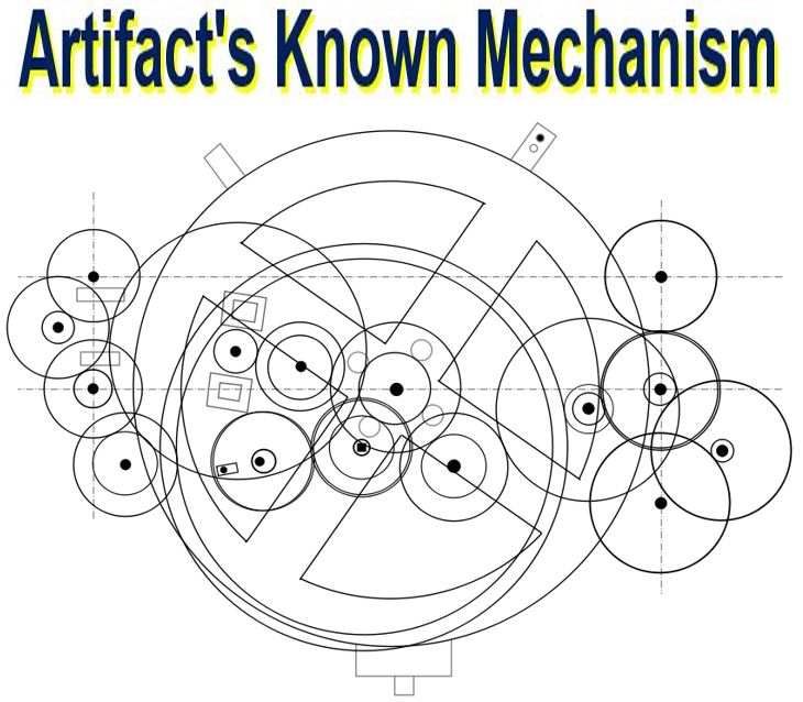Diagram of the known mechanism of the artefact