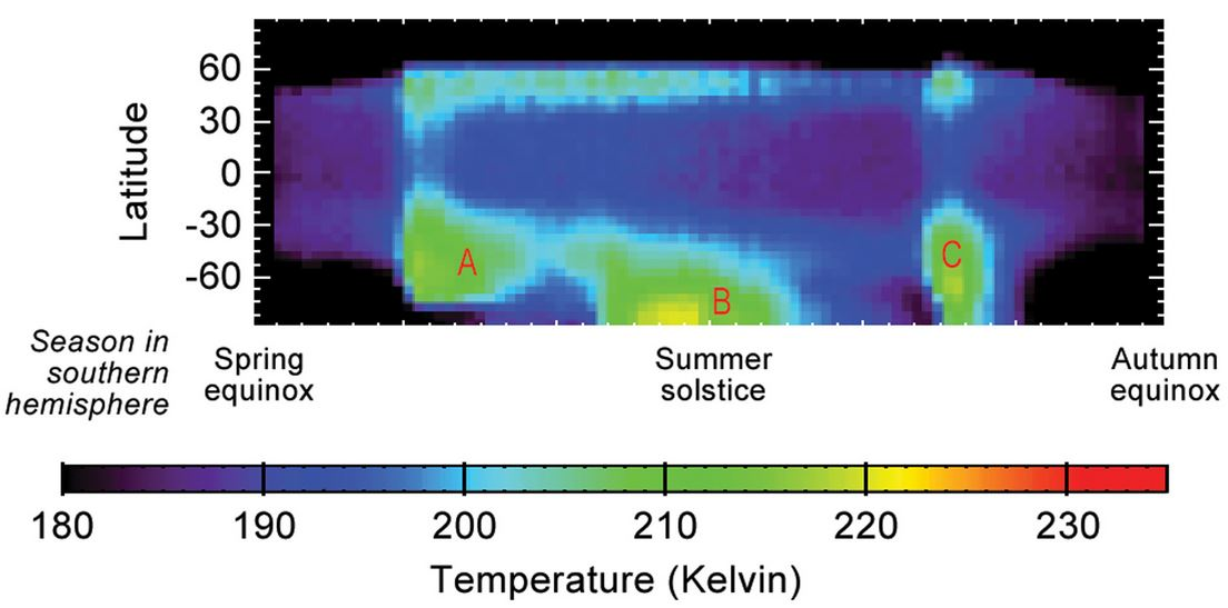Martian atmospheric temperature data related to seasonal patterns