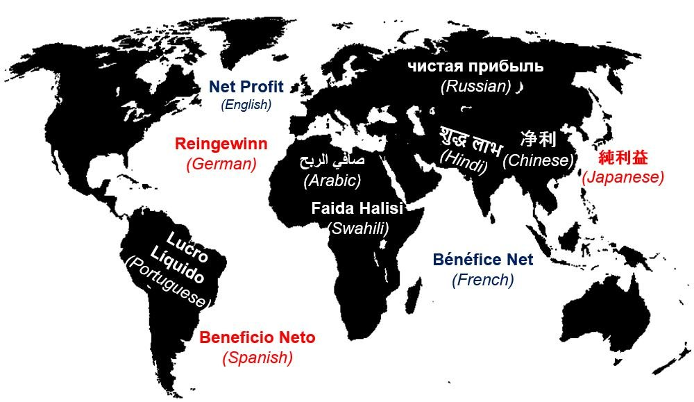 Net profit in different languages