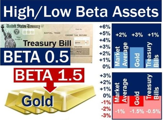 Beta of gold and treasury bills