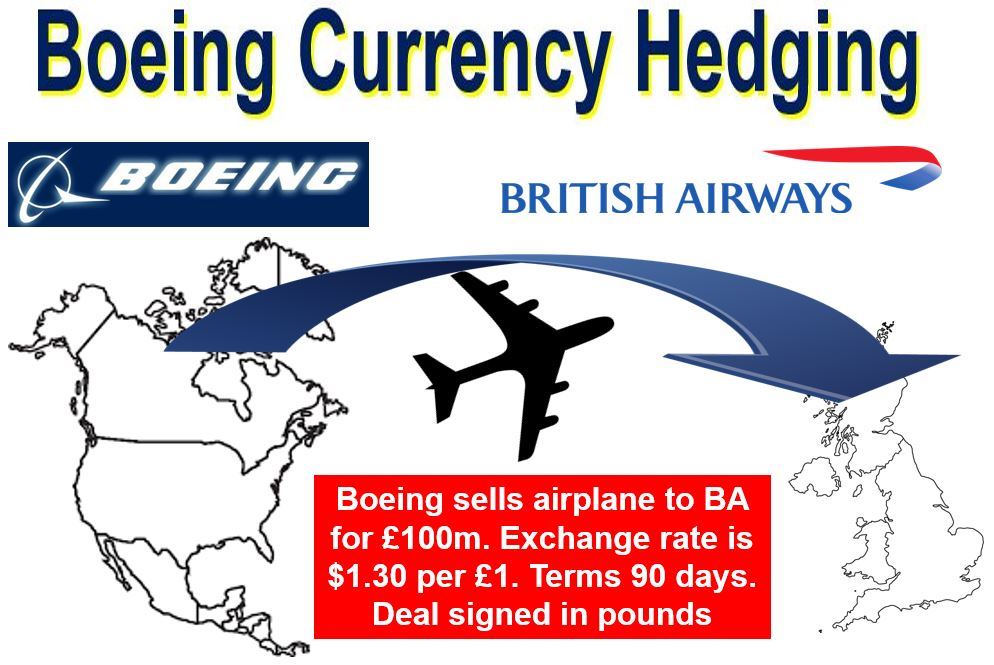 Boeing Currency Hedging