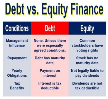 Debt versus equity finance