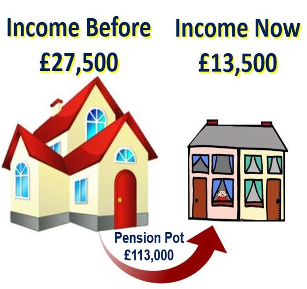 Drop in income after downsizing