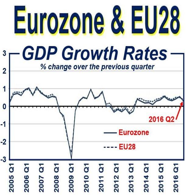 Eurozone GDP expansion halves in Q2