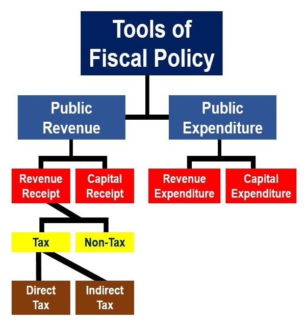 what is fiscal policy definition and meaning market business news