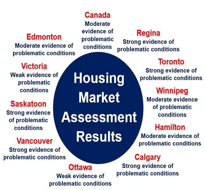 Housing Market Assessment Results