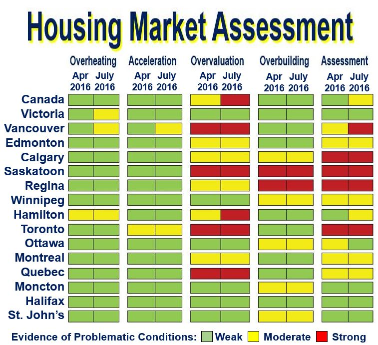 Housing Overpricing Market Assessment