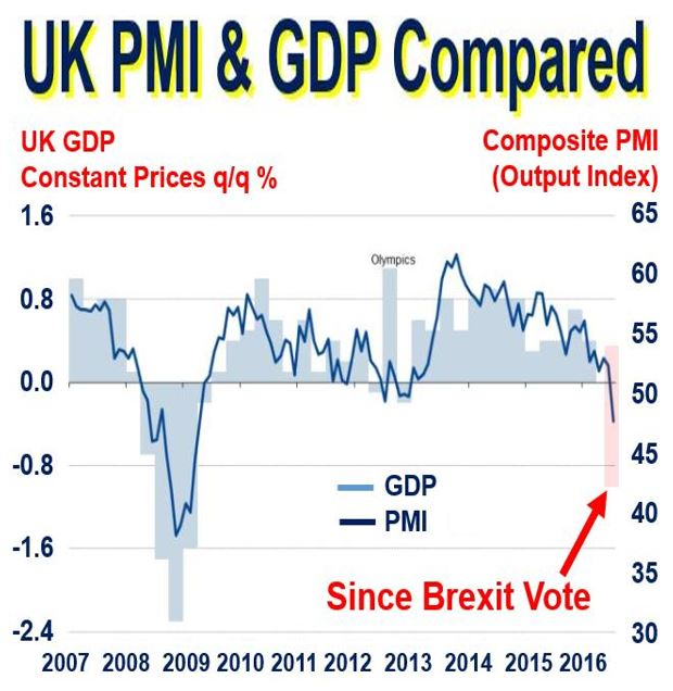 Post Brexit PMI decline UK