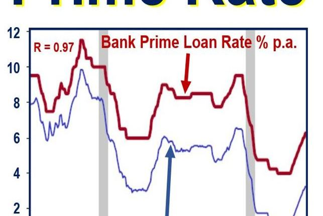 Prime rate follows fed rate