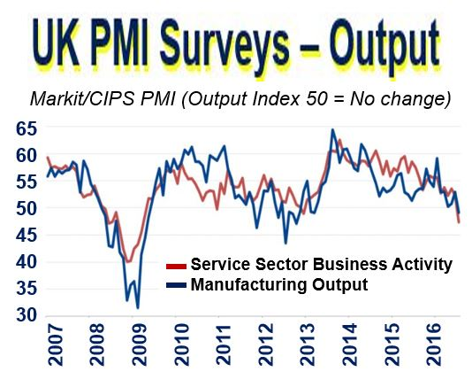 UK PMI Output