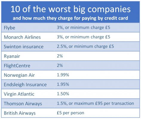 worst companies overcharging for credit card use