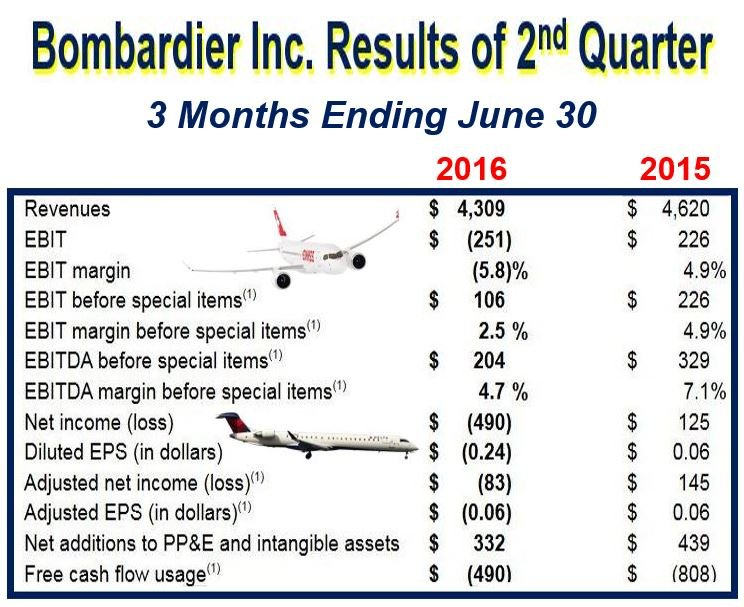 Bombardier results second quarter