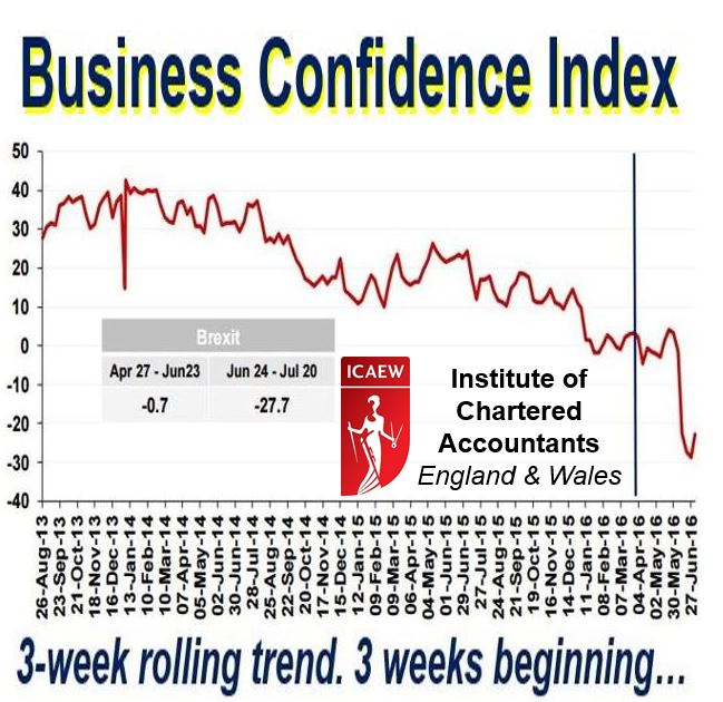 Business confidence index 3 week rolling trend