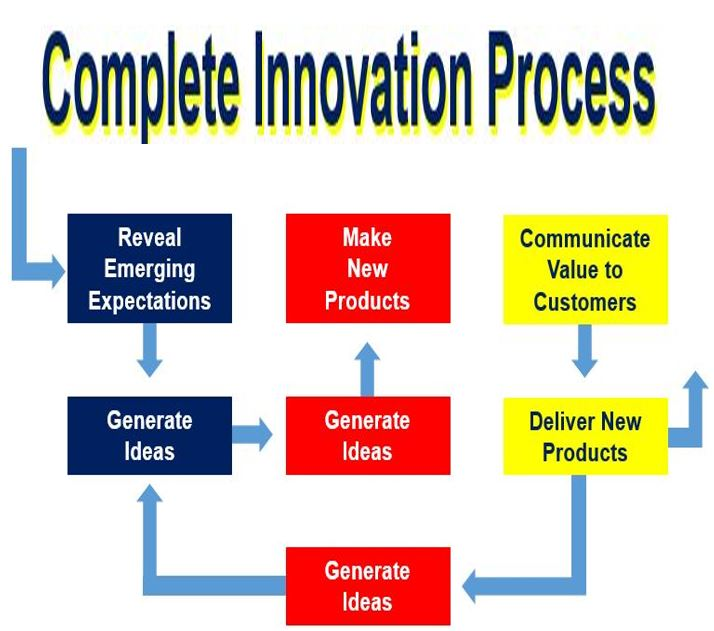 Complete Innovation Process