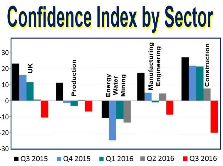 Confidence index by sector