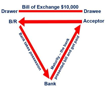 Discount rate bill of exchange