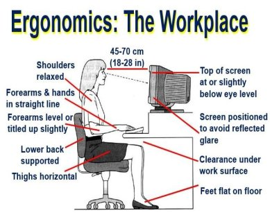 Ergonomics The Workplace