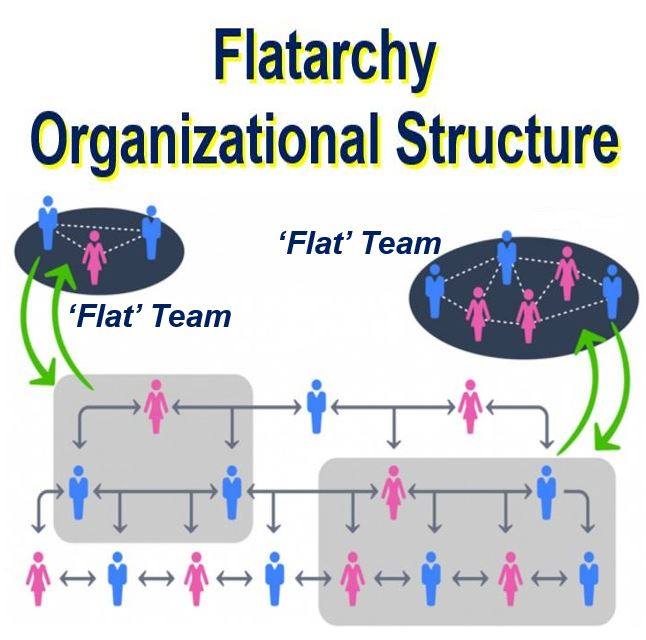 Flatarchy structure by Jacob Morgan