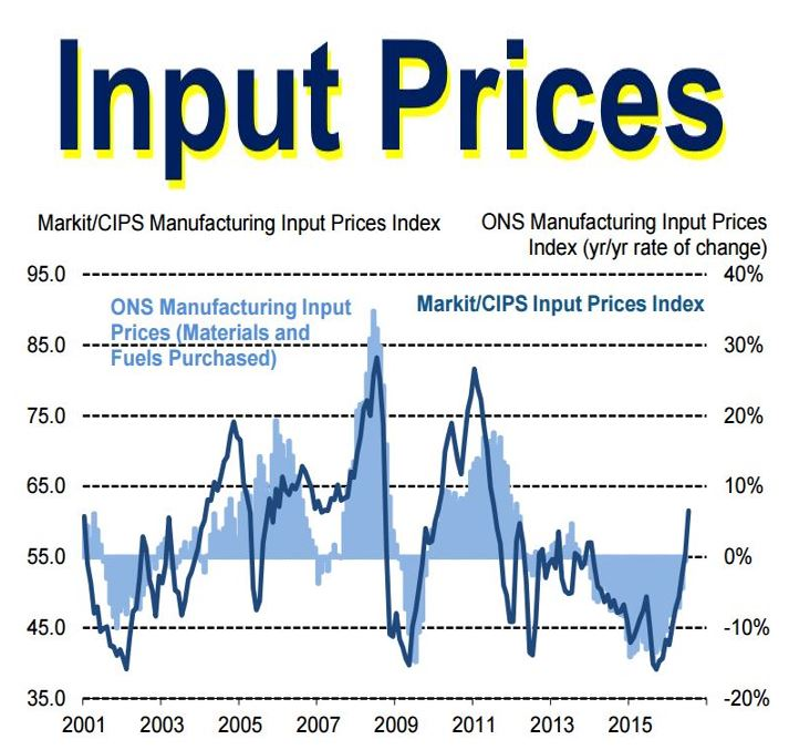 Manufacturing input prices