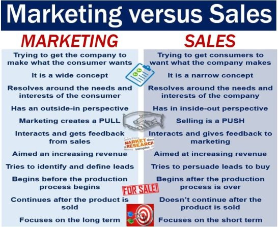 Marketing versus Sales - image explaining difference