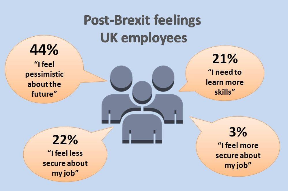 Post Brexit feelings UK employees