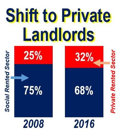 Private landords shift