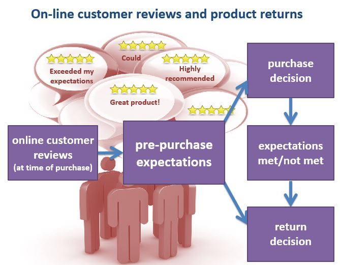 Return Decision Process