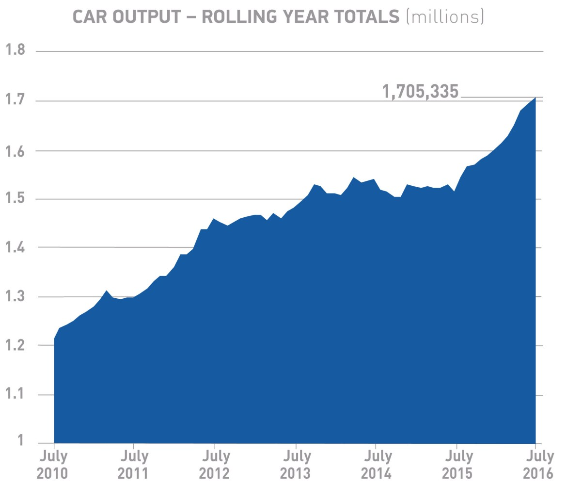 Car output_rolling year totals July 2016_MO